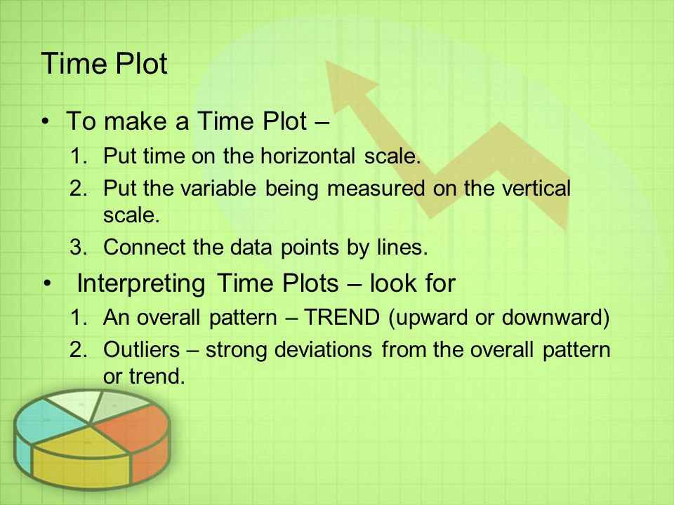Time Plot To make a Time Plot – 1.Put time on the horizontal scale.