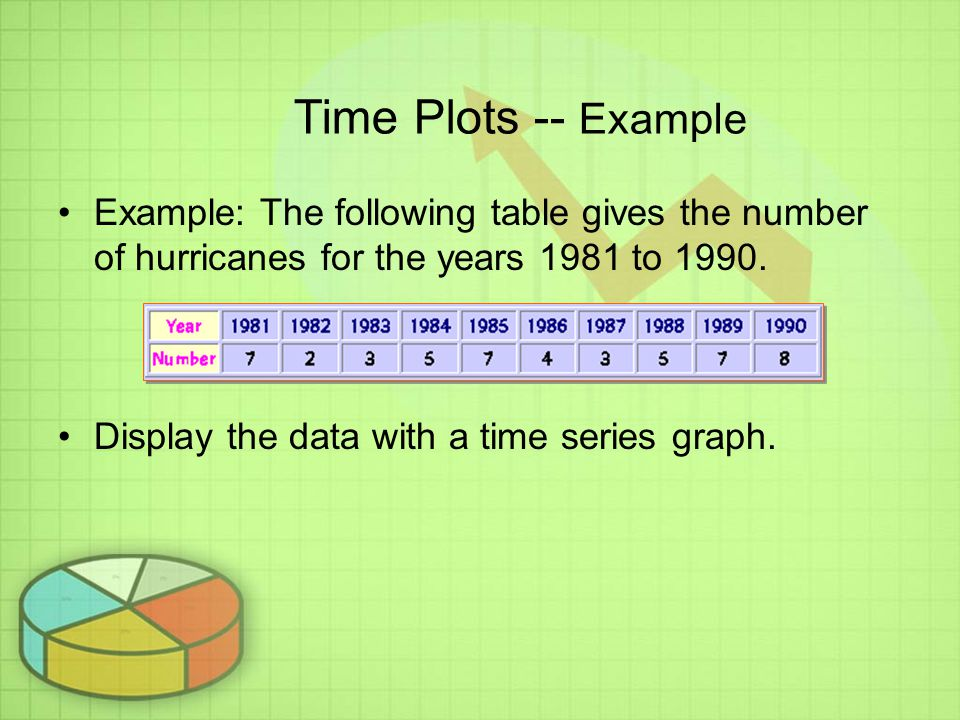 Time Plots -- Example Example: The following table gives the number of hurricanes for the years 1981 to 1990.