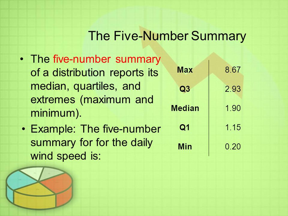 The Five-Number Summary The five-number summary of a distribution reports its median, quartiles, and extremes (maximum and minimum).
