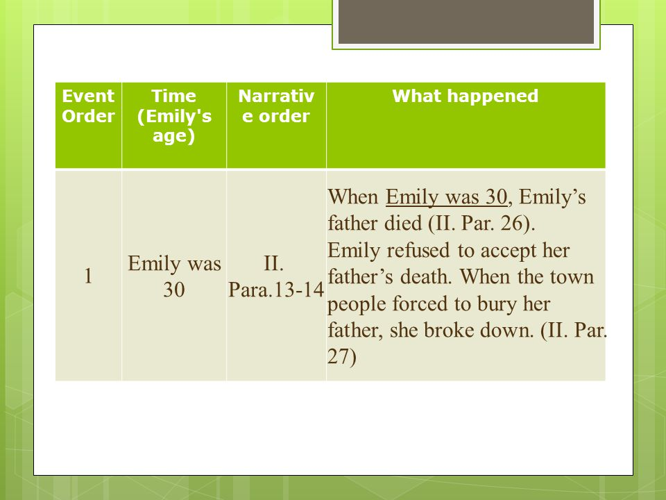 Event Order Time (Emily's age) Narrativ e order What happened 1 Emily was 30 II. Para.13-14 When Emily was 30, Emily's father died (II. Par. 26). Emil