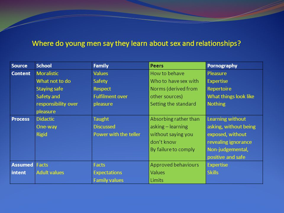 Where do young men say they learn about sex and relationships.