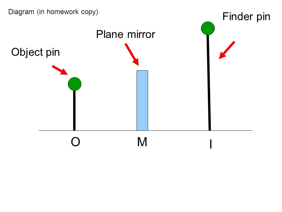 Object pin Plane mirror Finder pin OM I Diagram (in homework copy)