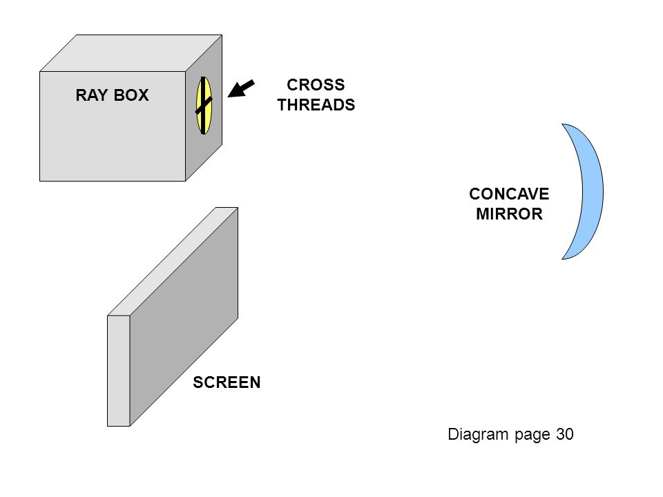RAY BOX CONCAVE MIRROR SCREEN CROSS THREADS Diagram page 30