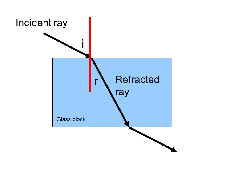 Incident ray Refracted ray Glass block i r