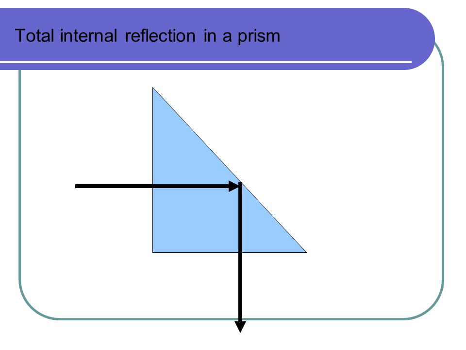 Total internal reflection in a prism