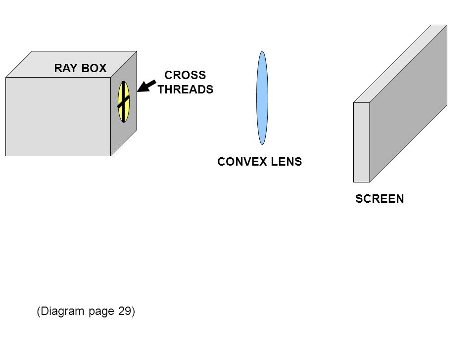 RAY BOX CONVEX LENS SCREEN CROSS THREADS (Diagram page 29)