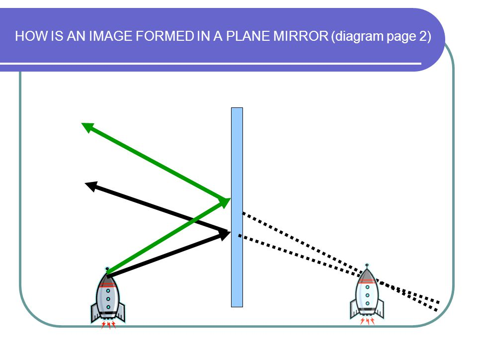 Properties of an image in a plane mirror The image is: Laterally inverted E.g.