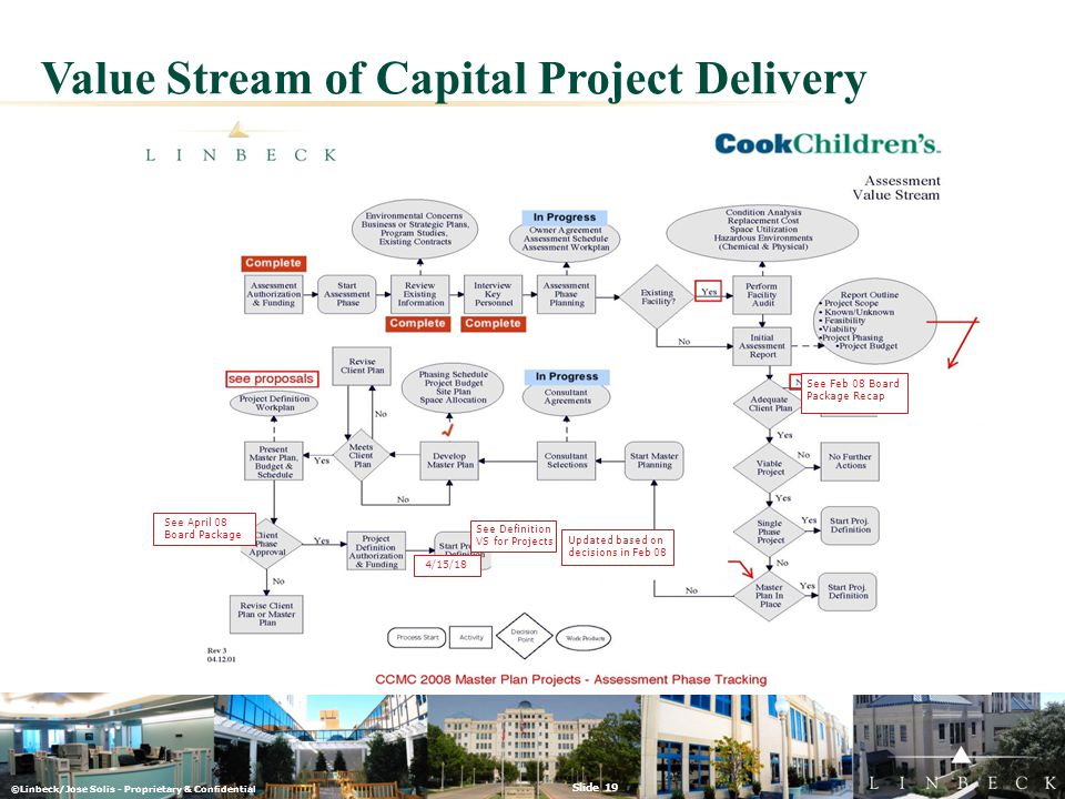 ©Linbeck/Jose Solis - Proprietary & Confidential Slide 19 Value Stream of Capital Project Delivery Updated based on decisions in Feb 08 See Definition