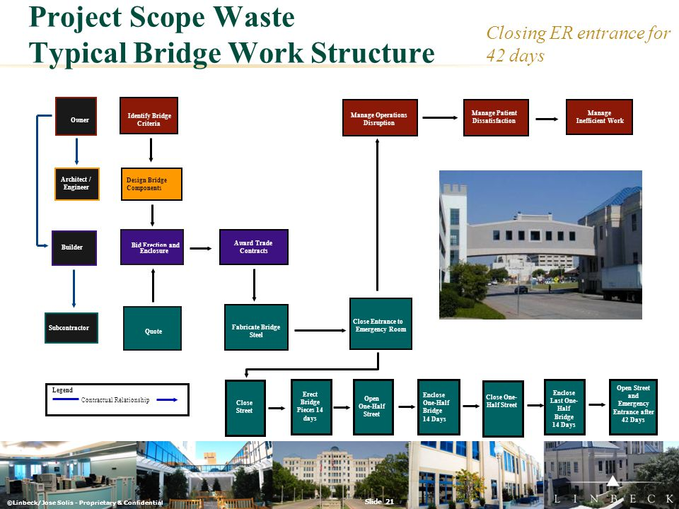 ©Linbeck/Jose Solis - Proprietary & Confidential Slide 21 Project Scope Waste Typical Bridge Work Structure Owner Identify Bridge Criteria Architect /
