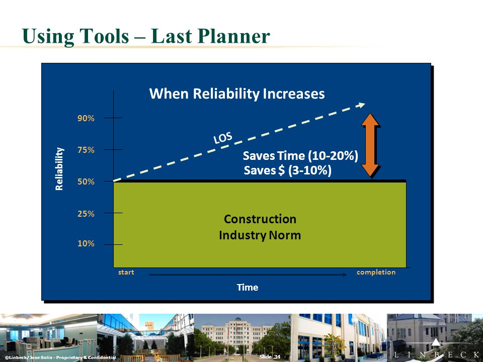 ©Linbeck/Jose Solis - Proprietary & Confidential Slide 34 Using Tools – Last Planner 50% 25% 10% 90% 75% Time startcompletion Construction Industry No