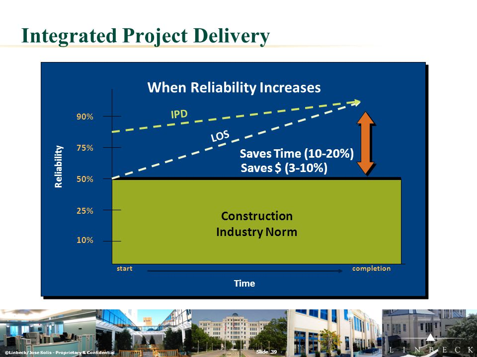 ©Linbeck/Jose Solis - Proprietary & Confidential Slide 39 Integrated Project Delivery 50% 25% 10% 90% 75% Time startcompletion Construction Industry N