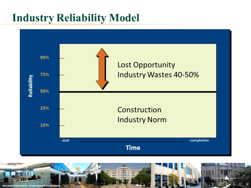 ©Linbeck/Jose Solis - Proprietary & Confidential Slide 6 Industry Reliability Model 50% 25% 10% 90% 75% Time start completion Construction Industry No