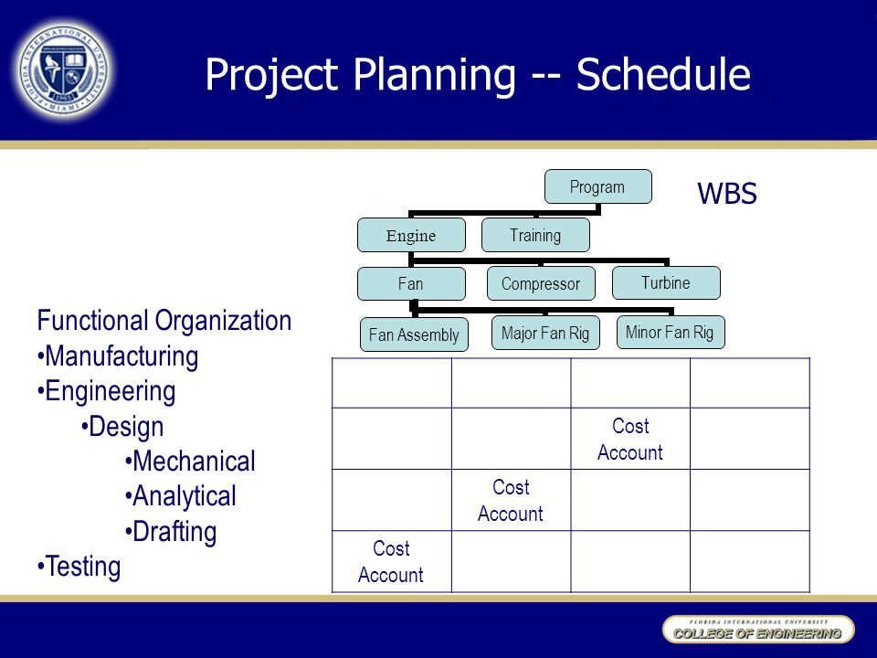 Project Planning -- Schedule Major Fan Rig Minor Fan Rig WBS Functional Organization Manufacturing Engineering Design Mechanical Analytical Drafting Testing Cost Account