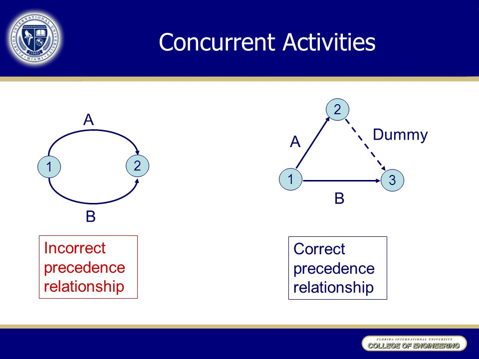 Concurrent Activities 1 Dummy A 1 2 A B B Incorrect precedence relationship 32 Correct precedence relationship