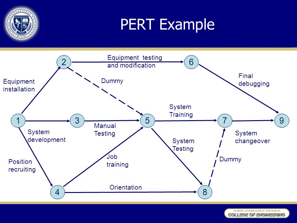 PERT Example Equipment installation 1 2 4 6 7359 8 Manual Testing Dummy System Training Dummy System Testing Orientation Position recruiting System development Equipment testing and modification Final debugging System changeover Job training