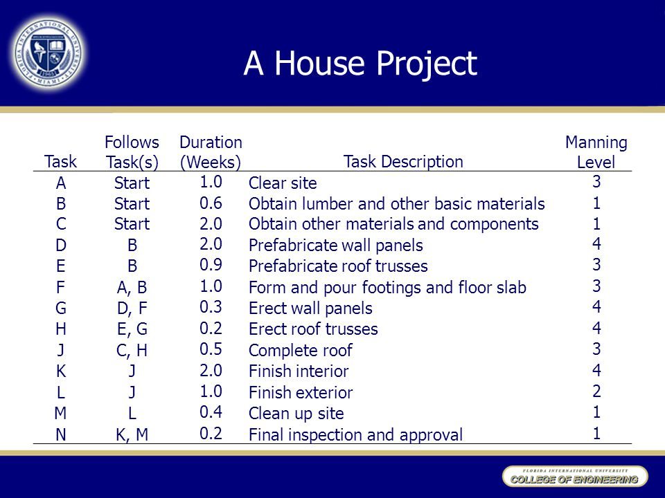A House Project Task Follows Task(s) Duration (Weeks)Task Description Manning Level AStart 1.0 Clear site 3 BStart 0.6 Obtain lumber and other basic materials 1 CStart 2.0 Obtain other materials and components 1 DB 2.0 Prefabricate wall panels 4 EB 0.9 Prefabricate roof trusses 3 FA, B 1.0 Form and pour footings and floor slab 3 GD, F 0.3 Erect wall panels 4 HE, G 0.2 Erect roof trusses 4 JC, H 0.5 Complete roof 3 KJ 2.0 Finish interior 4 LJ 1.0 Finish exterior 2 ML 0.4 Clean up site 1 NK, M 0.2 Final inspection and approval 1
