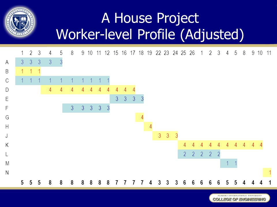 A House Project Worker-level Profile (Adjusted) 12345891011121516171819222324252612345891011 A33333 B111 C1111111111 D4444444444 E3333 F33333 G4 H4 J3