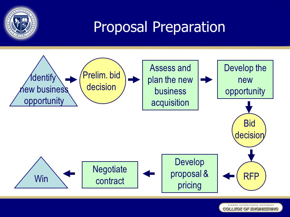 Proposal Preparation Identify new business opportunity Prelim.