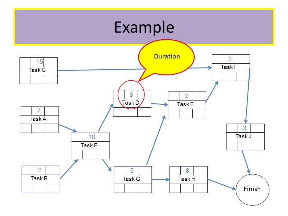 Example Task A 7 Task B 2 Task C 15 Task E 10 Task D 8 Task G 5 Task F 2 Task H 8 Task I 2 Task J 3 Finish Duration