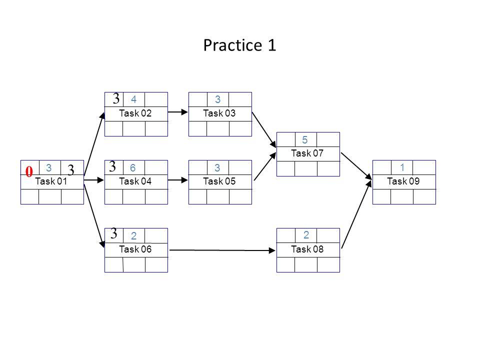 Practice 1 Task 06 2 Task 01 3 3 0 Task 04 6 3 Task 03 3 Task 08 2 Task 02 4 3 Task 09 1 Task 05 3 Task 07 5 3