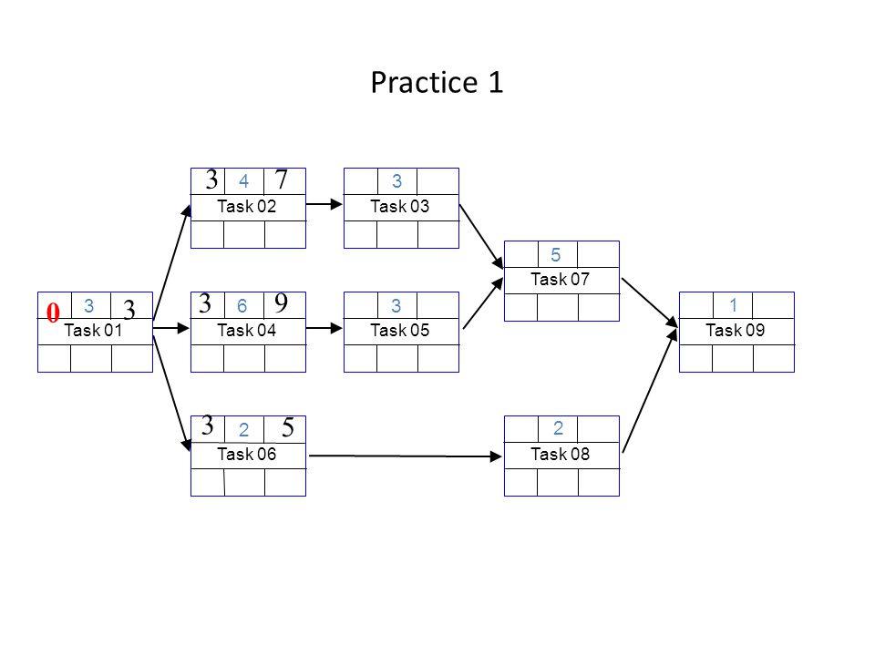 Practice 1 Task 06 2 Task 01 3 3 0 Task 04 6 39 Task 03 3 Task 08 2 Task 02 4 37 Task 09 1 Task 05 3 Task 07 5 3 5