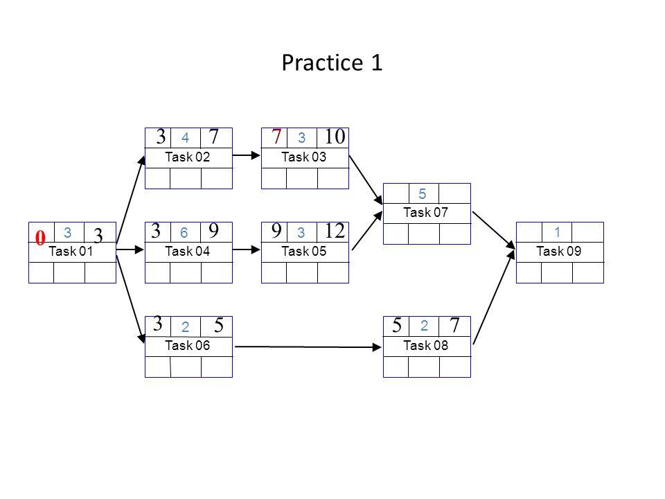 Practice 1 Task 06 2 Task 01 3 3 0 Task 04 6 39 Task 03 3 107 Task 08 2 75 Task 02 4 37 Task 09 1 Task 05 3 912 Task 07 5 3 5
