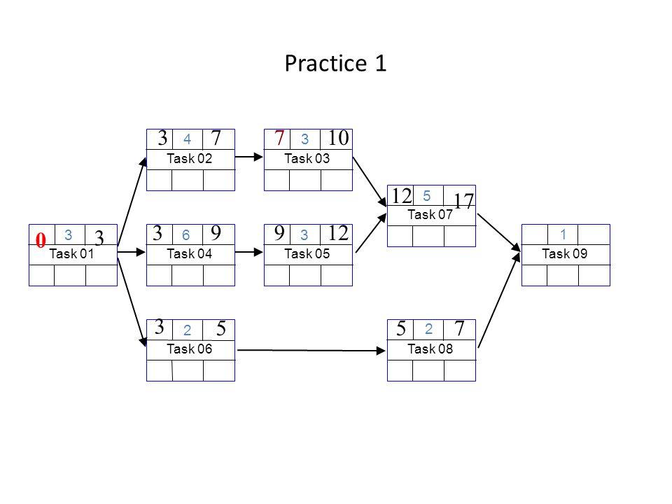 Practice 1 Task 06 2 Task 01 3 3 0 Task 04 6 39 Task 03 3 107 Task 08 2 75 Task 02 4 37 Task 09 1 Task 05 3 912 Task 07 5 12 17 3 5