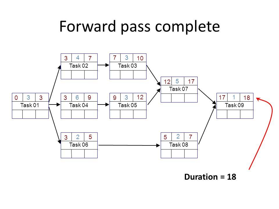 Forward pass complete Duration = 18 Task 06 2 Task 01 3 30 3 Task 04 6 3 9 Task 03 3 10 7 5 Task 08 2 7 5 Task 02 4 3 7 Task 09 1 18 17 Task 05 3 9 12 Task 07 5 12 17