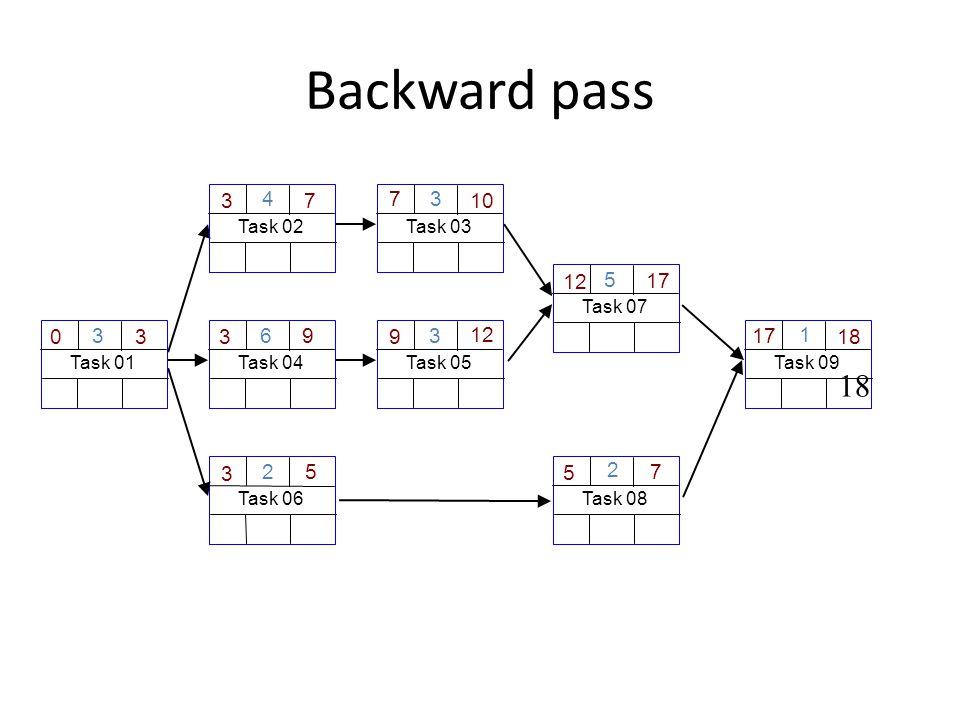 Backward pass Task 06 2 Task 01 3 30 3 Task 04 6 3 9 Task 03 3 10 7 5 Task 08 2 7 5 Task 02 4 3 7 Task 09 1 18 17 Task 05 3 9 12 Task 07 5 12 17 18