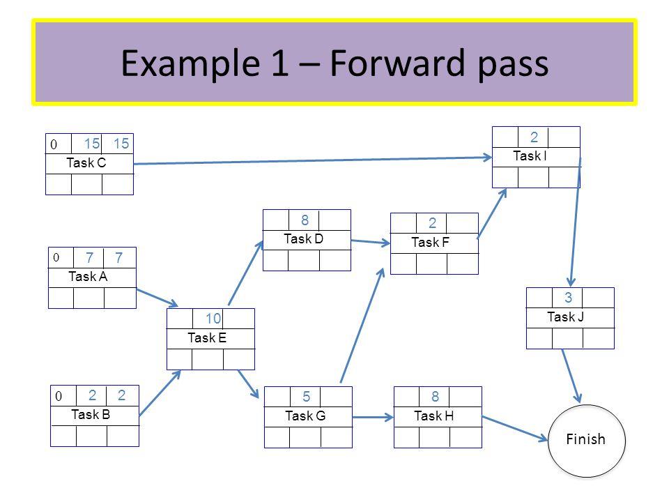 Example 1 – Forward pass Task A 7 0 Task B 2 0 Task C 15 0 Task E 10 Task D 8 Task G 5 Task F 2 Task H 8 Task I 2 Task J 3 Finish