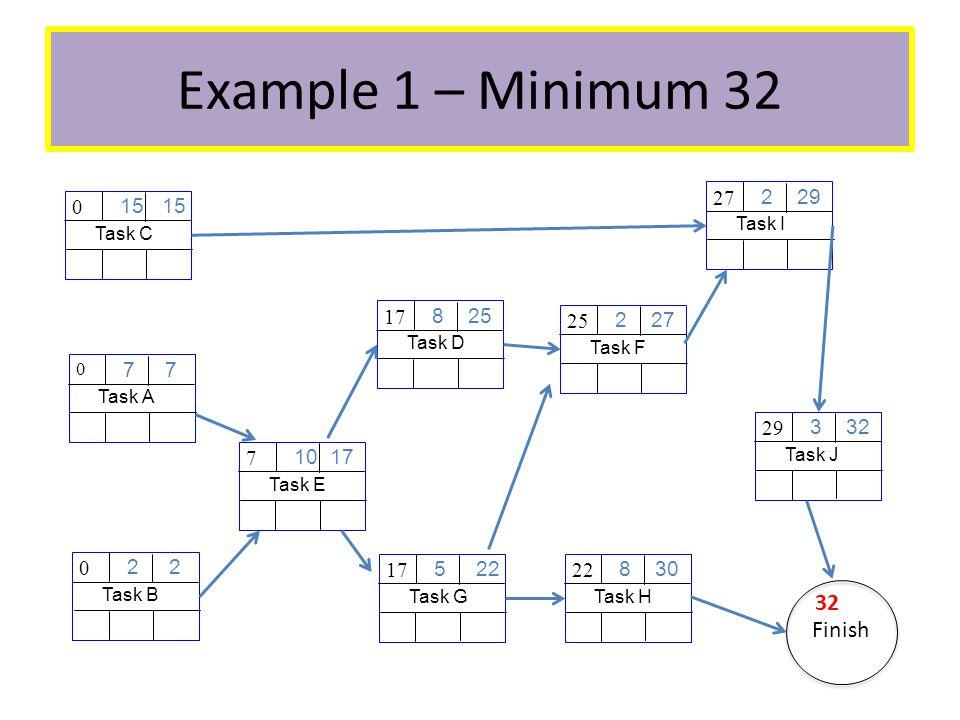 Example 1 – Minimum 32 Task A 7 0 Task B 2 0 Task C 15 0 Task E 10 17 7 Task D 8 25 17 Task G 5 22 17 Task F 2 27 25 Task H 8 30 22 Task I 2 29 27 Task J 3 32 29 Finish 32