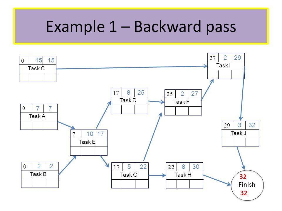 Example 1 – Backward pass Task A 7 0 Task B 2 0 Task C 15 0 Task E 10 17 7 Task D 8 25 17 Task G 5 22 17 Task F 2 27 25 Task H 8 30 22 Task I 2 29 27 Task J 3 32 29 Finish 32