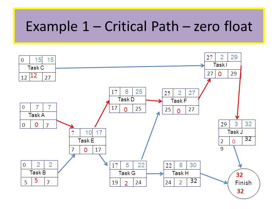 Example 1 – Critical Path – zero float Task A 7 0 Task B 2 0 Task C 15 0 Task E 10 17 7 Task D 8 25 17 Task G 5 22 17 Task F 2 27 25 Task H 8 30 22 Task I 2 29 27 Task J 3 32 29 Finish 32 2929 0 24 2 2927 0 25 0 17 0 24 19 2 177 0 2712 7 0 0 7 5 5