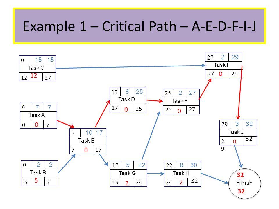 Example 1 – Critical Path – A-E-D-F-I-J Task A 7 0 Task B 2 0 Task C 15 0 Task E 10 17 7 Task D 8 25 17 Task G 5 22 17 Task F 2 27 25 Task H 8 30 22 Task I 2 29 27 Task J 3 32 29 Finish 32 2929 0 24 2 2927 0 25 0 17 0 24 19 2 177 0 2712 7 0 0 7 5 5