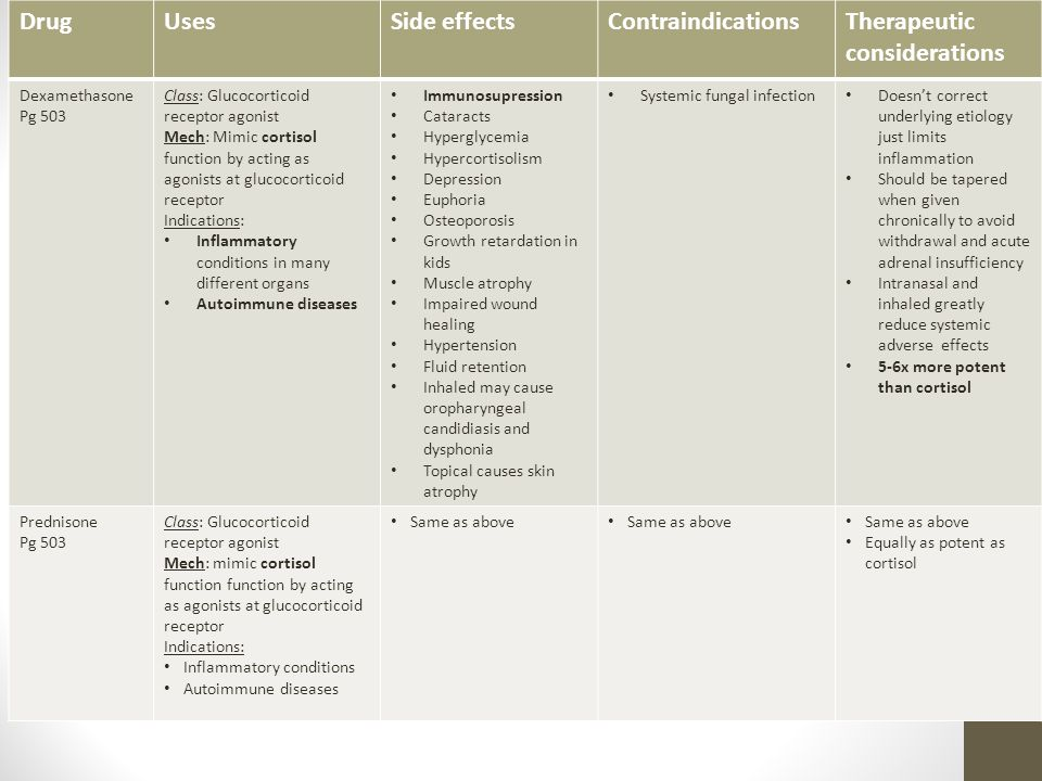DrugUsesSide effectsContraindicationsTherapeutic considerations Dexamethasone Pg 503 Class: Glucocorticoid receptor agonist Mech: Mimic cortisol function by acting as agonists at glucocorticoid receptor Indications: Inflammatory conditions in many different organs Autoimmune diseases Immunosupression Cataracts Hyperglycemia Hypercortisolism Depression Euphoria Osteoporosis Growth retardation in kids Muscle atrophy Impaired wound healing Hypertension Fluid retention Inhaled may cause oropharyngeal candidiasis and dysphonia Topical causes skin atrophy Systemic fungal infection Doesn't correct underlying etiology just limits inflammation Should be tapered when given chronically to avoid withdrawal and acute adrenal insufficiency Intranasal and inhaled greatly reduce systemic adverse effects 5-6x more potent than cortisol Prednisone Pg 503 Class: Glucocorticoid receptor agonist Mech: mimic cortisol function function by acting as agonists at glucocorticoid receptor Indications: Inflammatory conditions Autoimmune diseases Same as above Equally as potent as cortisol
