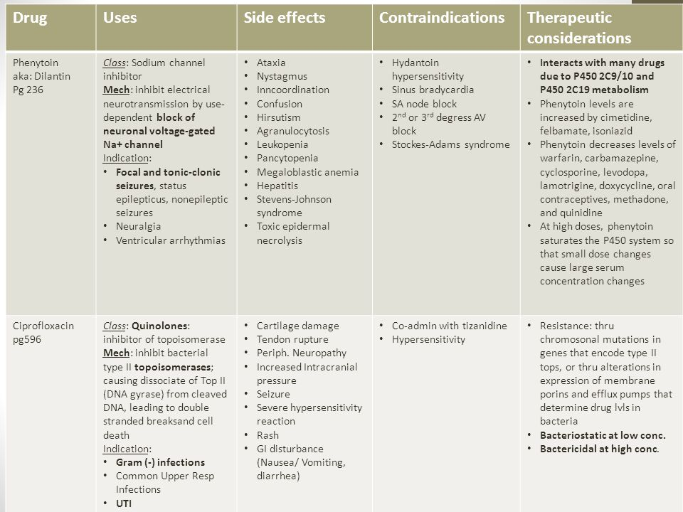DrugUsesSide effectsContraindicationsTherapeutic considerations Phenytoin aka: Dilantin Pg 236 Class: Sodium channel inhibitor Mech: inhibit electrical neurotransmission by use- dependent block of neuronal voltage-gated Na+ channel Indication: Focal and tonic-clonic seizures, status epilepticus, nonepileptic seizures Neuralgia Ventricular arrhythmias Ataxia Nystagmus Inncoordination Confusion Hirsutism Agranulocytosis Leukopenia Pancytopenia Megaloblastic anemia Hepatitis Stevens-Johnson syndrome Toxic epidermal necrolysis Hydantoin hypersensitivity Sinus bradycardia SA node block 2 nd or 3 rd degress AV block Stockes-Adams syndrome Interacts with many drugs due to P450 2C9/10 and P450 2C19 metabolism Phenytoin levels are increased by cimetidine, felbamate, isoniazid Phenytoin decreases levels of warfarin, carbamazepine, cyclosporine, levodopa, lamotrigine, doxycycline, oral contraceptives, methadone, and quinidine At high doses, phenytoin saturates the P450 system so that small dose changes cause large serum concentration changes Ciprofloxacin pg596 Class: Quinolones: inhibitor of topoisomerase Mech: inhibit bacterial type II topoisomerases; causing dissociate of Top II (DNA gyrase) from cleaved DNA, leading to double stranded breaksand cell death Indication: Gram (-) infections Common Upper Resp Infections UTI GI infections Cartilage damage Tendon rupture Periph.