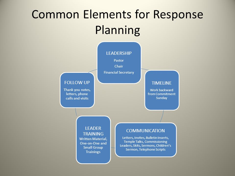 Common Elements for Response Planning LEADERSHIP Pastor Chair Financial Secretary TIMELINE Work backward from Commitment Sunday COMMUNICATION Letters, Invites, Bulletin Inserts, Temple Talks, Commissioning Leaders, Skits, Sermons, Children's Sermon, Telephone Scripts LEADER TRAINING Written Material, One-on-One and Small Group Trainings FOLLOW UP Thank you notes, letters, phone calls and visits