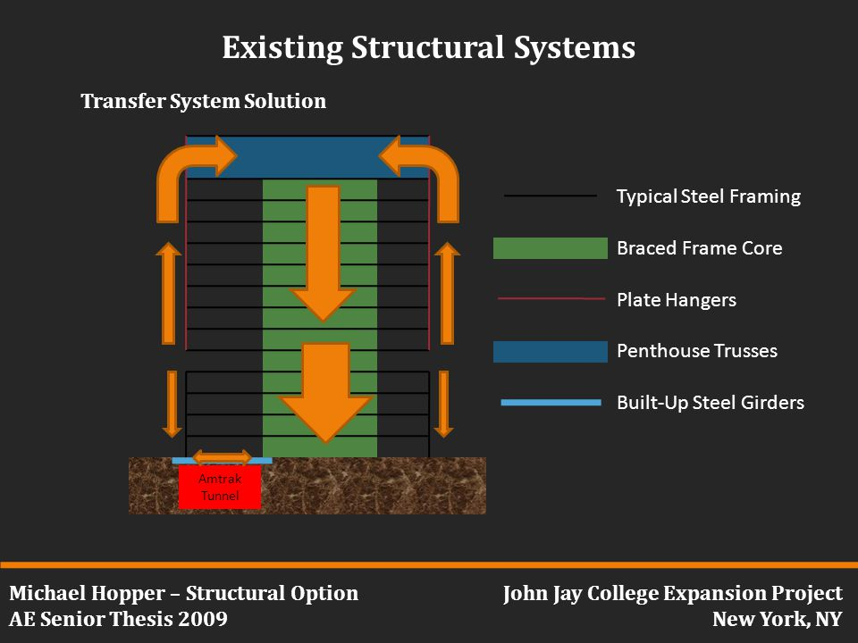 Michael Hopper – Structural Option AE Senior Thesis 2009 John Jay College Expansion Project New York, NY Existing Structural Systems Transfer System Solution Amtrak Tunnel Typical Steel Framing Braced Frame Core Plate Hangers Penthouse Trusses Built-Up Steel Girders