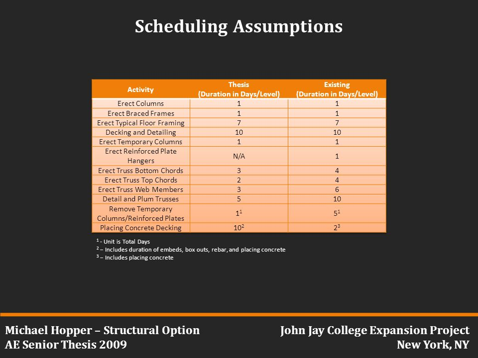 Michael Hopper – Structural Option AE Senior Thesis 2009 John Jay College Expansion Project New York, NY Scheduling Assumptions 1 - Unit is Total Days 2 – Includes duration of embeds, box outs, rebar, and placing concrete 3 – Includes placing concrete