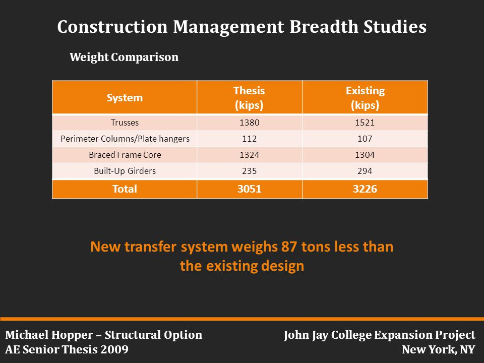 Michael Hopper – Structural Option AE Senior Thesis 2009 John Jay College Expansion Project New York, NY Construction Management Breadth Studies Weight Comparison System Thesis (kips) Existing (kips) Trusses13801521 Perimeter Columns/Plate hangers112107 Braced Frame Core13241304 Built-Up Girders235294 Total30513226 New transfer system weighs 87 tons less than the existing design