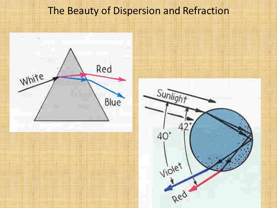 Dispersion Light of different frequencies is refracted by different amounts Red Light (lower frequency, longer wavelengths) is bent the least.