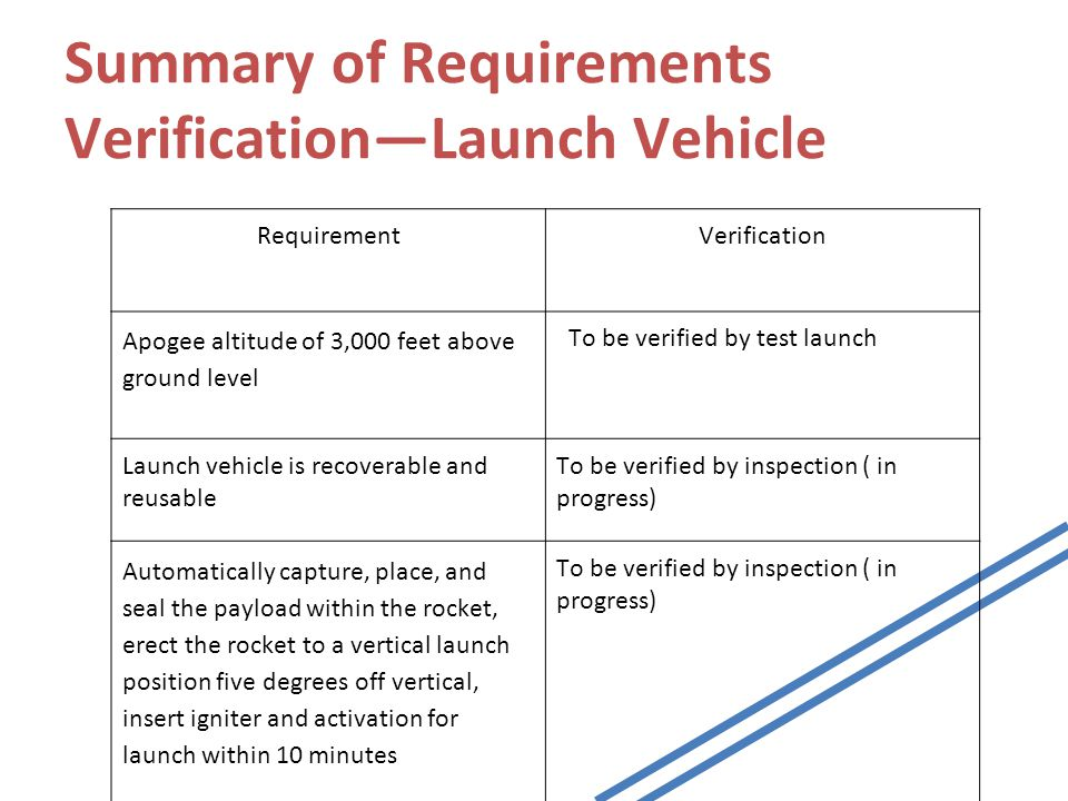 Summary of Requirements Verification—Launch Vehicle RequirementVerification Apogee altitude of 3,000 feet above ground level To be verified by test launch Launch vehicle is recoverable and reusable To be verified by inspection ( in progress) Automatically capture, place, and seal the payload within the rocket, erect the rocket to a vertical launch position five degrees off vertical, insert igniter and activation for launch within 10 minutes To be verified by inspection ( in progress)