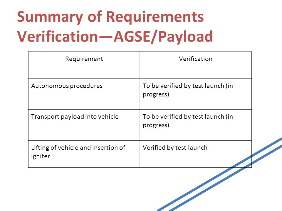 Summary of Requirements Verification—AGSE/Payload RequirementVerification Autonomous proceduresTo be verified by test launch (in progress) Transport payload into vehicleTo be verified by test launch (in progress) Lifting of vehicle and insertion of igniter Verified by test launch