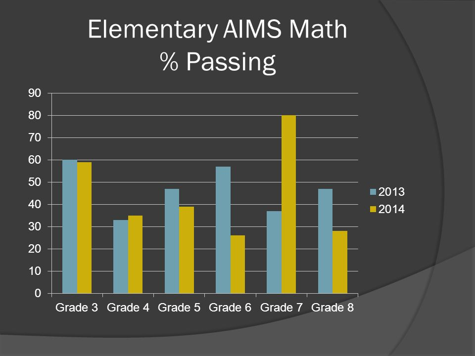 Elementary AIMS Math % Passing