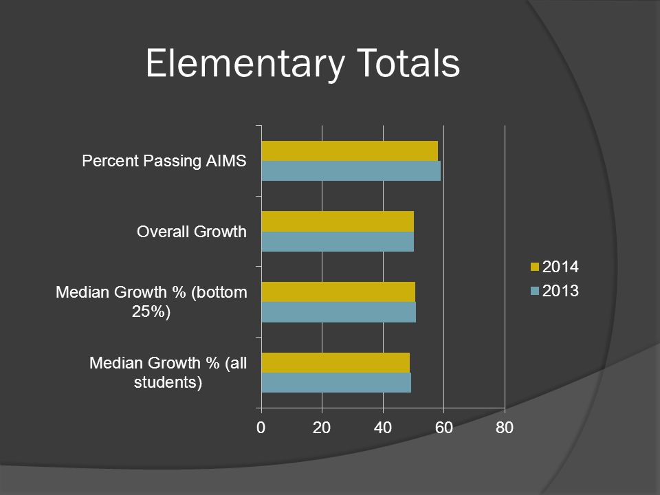 Elementary Totals