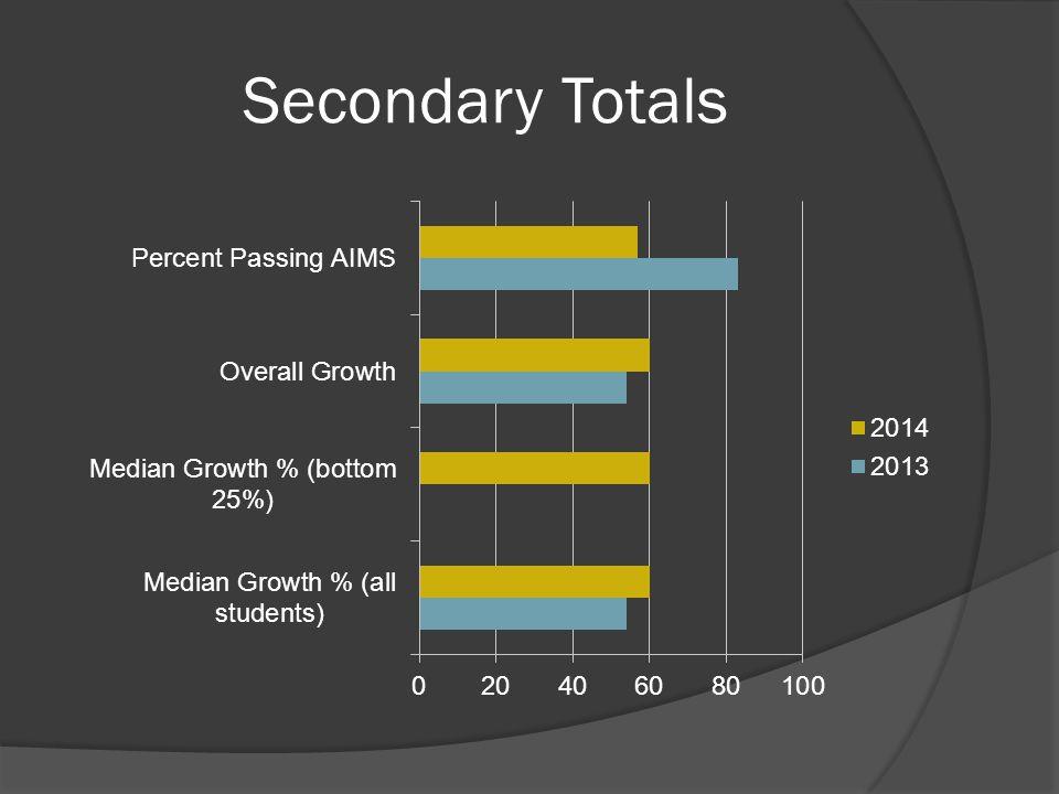 Secondary Totals