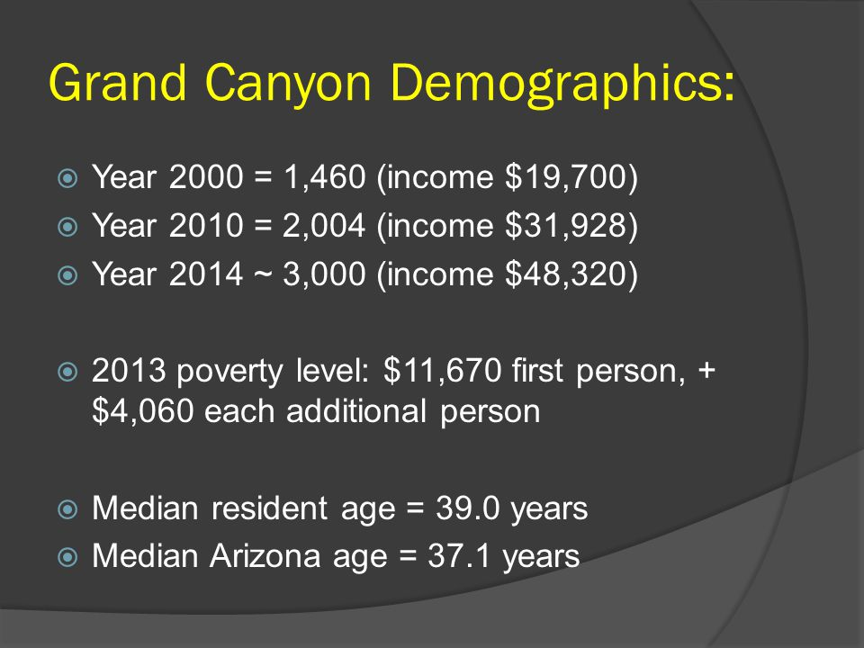 Grand Canyon Demographics:  Year 2000 = 1,460 (income $19,700)  Year 2010 = 2,004 (income $31,928)  Year 2014 ~ 3,000 (income $48,320)  2013 poverty level: $11,670 first person, + $4,060 each additional person  Median resident age = 39.0 years  Median Arizona age = 37.1 years