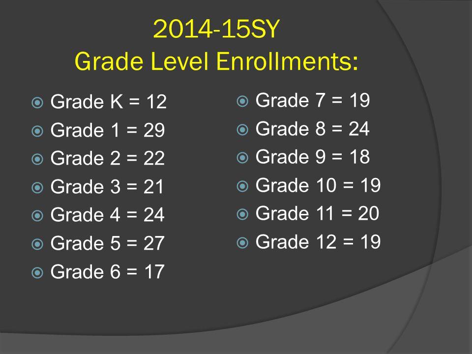 2014-15SY Grade Level Enrollments:  Grade K = 12  Grade 1 = 29  Grade 2 = 22  Grade 3 = 21  Grade 4 = 24  Grade 5 = 27  Grade 6 = 17  Grade 7 = 19  Grade 8 = 24  Grade 9 = 18  Grade 10 = 19  Grade 11 = 20  Grade 12 = 19