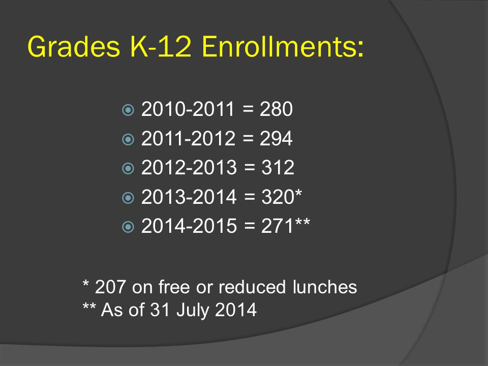 Grades K-12 Enrollments:  2010-2011 = 280  2011-2012 = 294  2012-2013 = 312  2013-2014 = 320*  2014-2015 = 271** * 207 on free or reduced lunches ** As of 31 July 2014