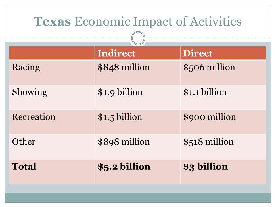 Texas Economic Impact of Activities IndirectDirect Racing$848 million$506 million Showing$1.9 billion$1.1 billion Recreation$1.5 billion$900 million Other$898 million$518 million Total$5.2 billion$3 billion